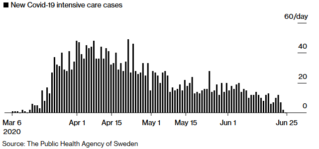Sweds COVID-19 death rate