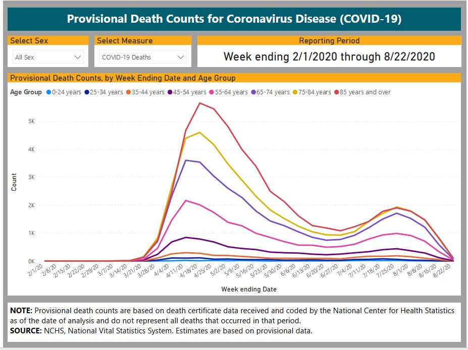 COVID-19 Death Rates