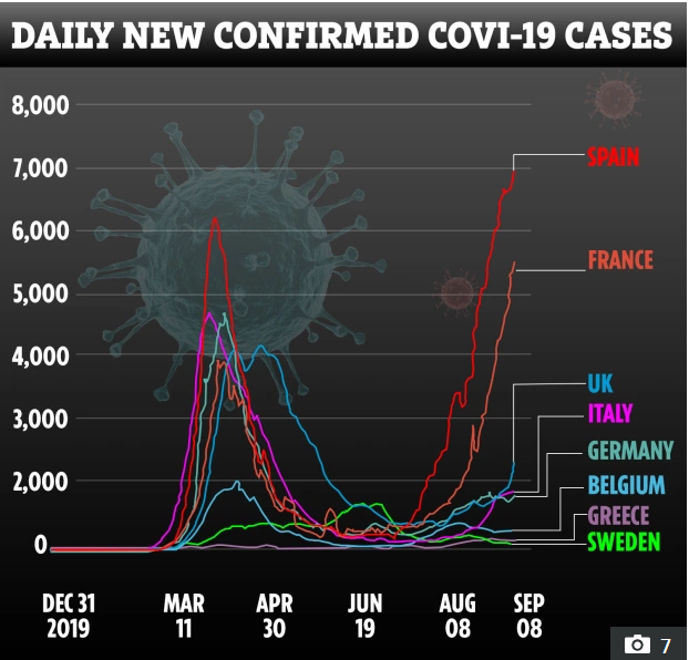 Europe Daily COVID19 cases